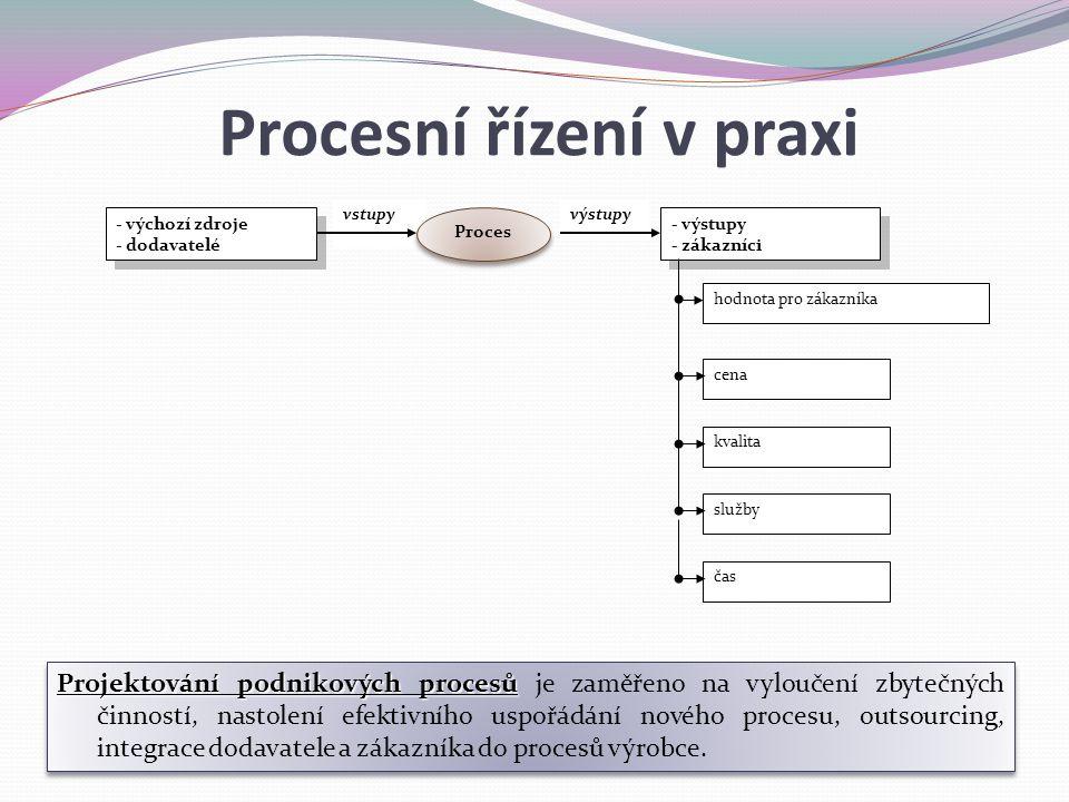 Procesní řízení v praxi