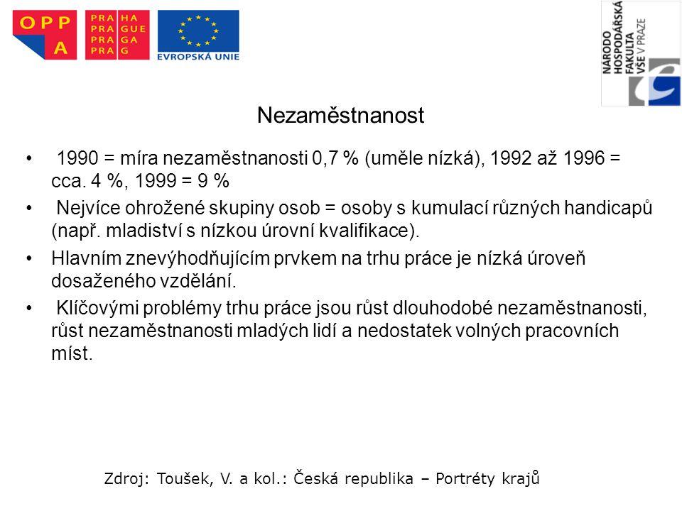 Nezaměstnanost 1990 = míra nezaměstnanosti 0,7 % (uměle nízká), 1992 až 1996 = cca. 4 %, 1999 = 9 %