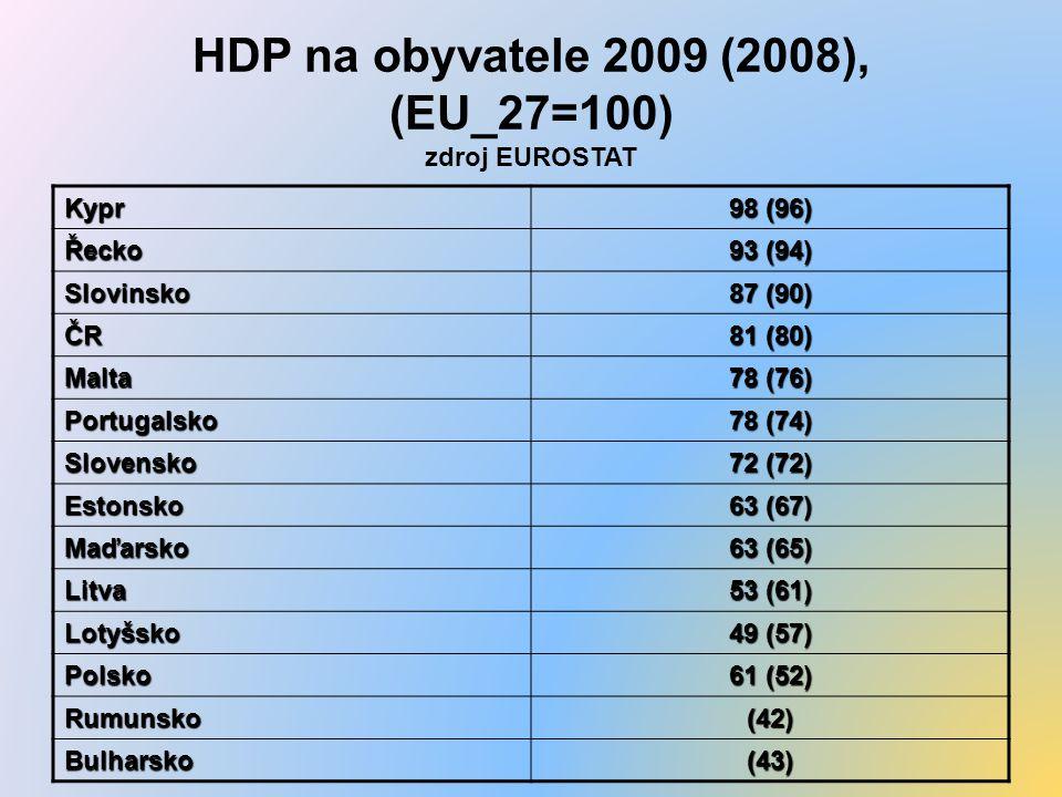 HDP na obyvatele 2009 (2008), (EU_27=100) zdroj EUROSTAT