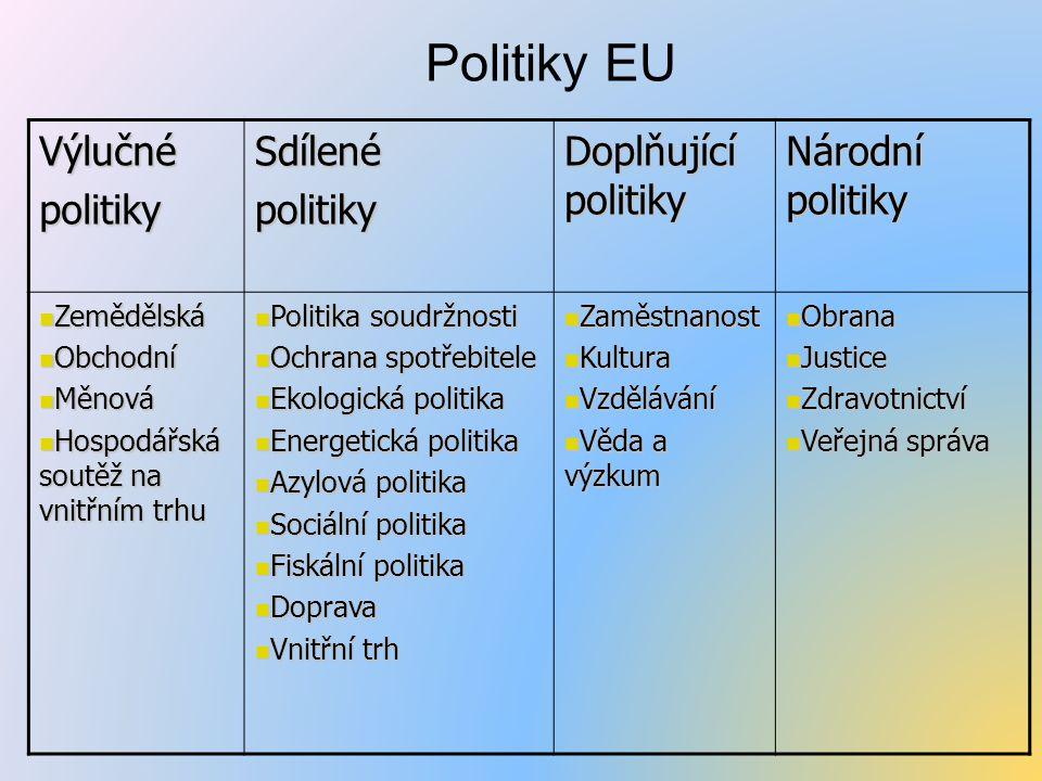 Politiky EU Výlučné politiky Sdílené Doplňující politiky