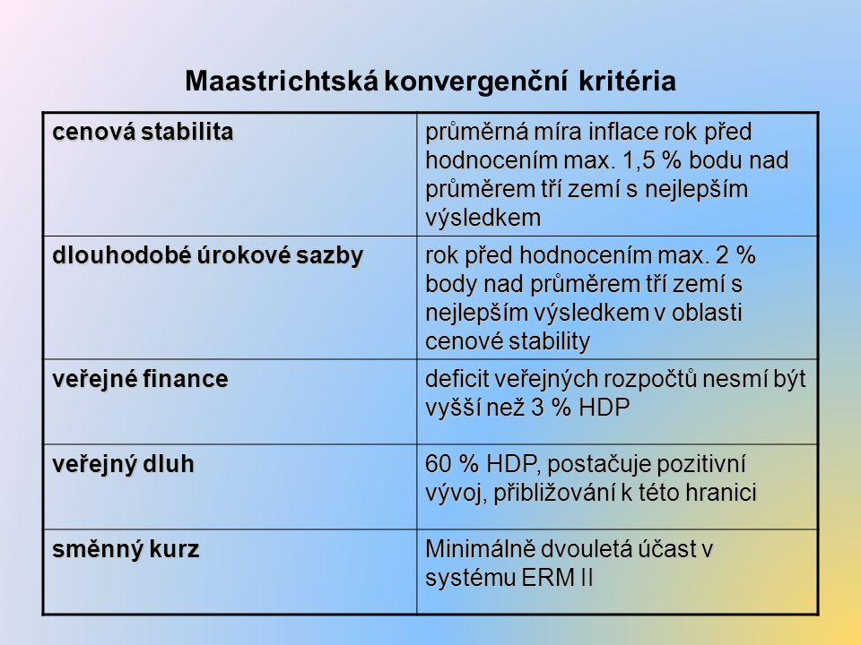 Maastrichtská konvergenční kritéria