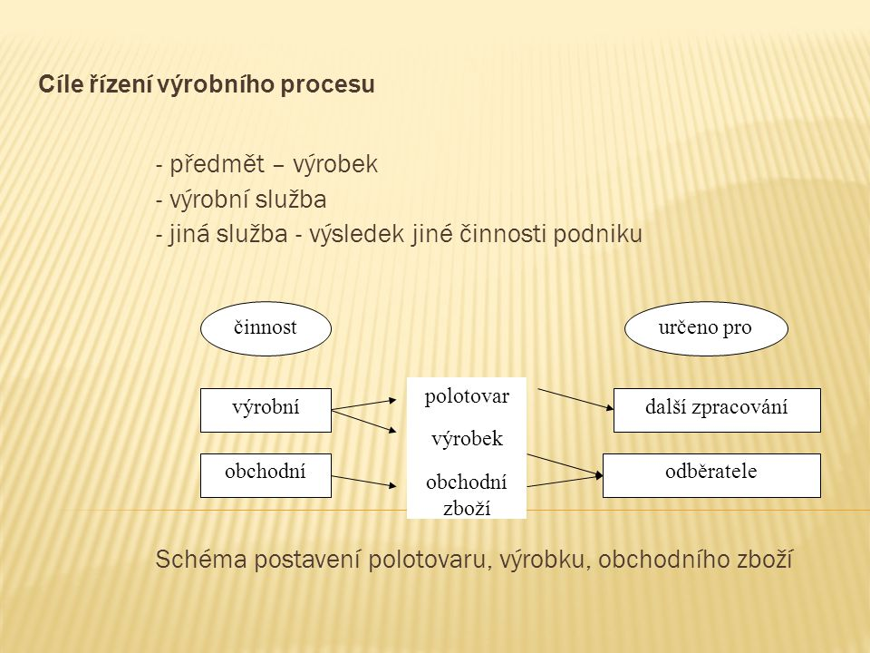 Cíle řízení výrobního procesu