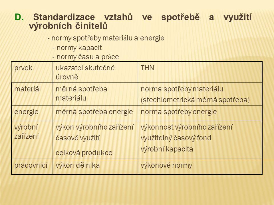 - normy spotřeby materiálu a energie