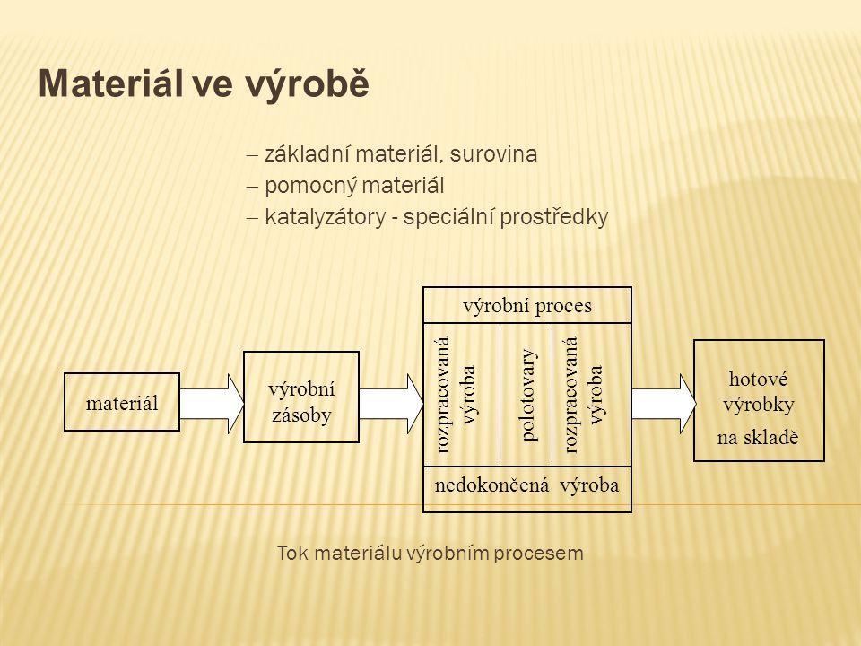 Tok materiálu výrobním procesem
