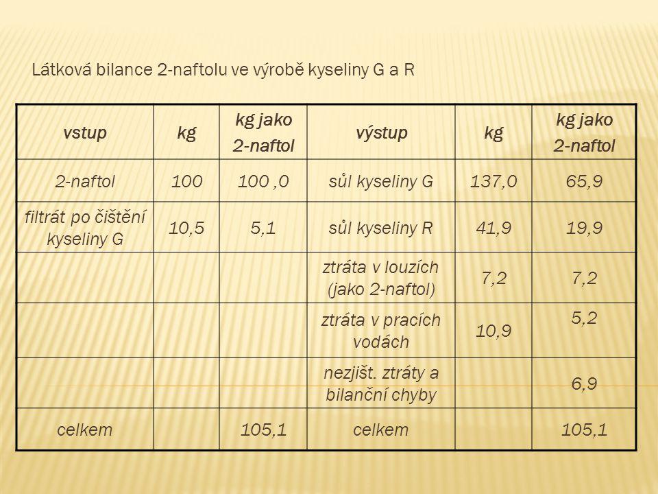 Látková bilance 2-naftolu ve výrobě kyseliny G a R vstup kg kg jako