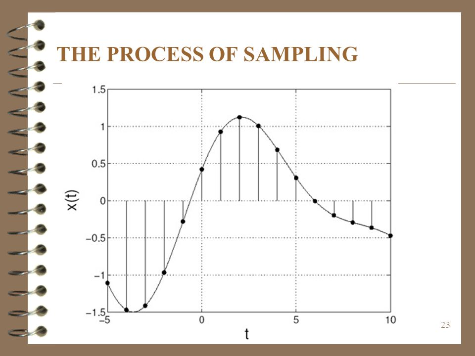 THE PROCESS OF SAMPLING