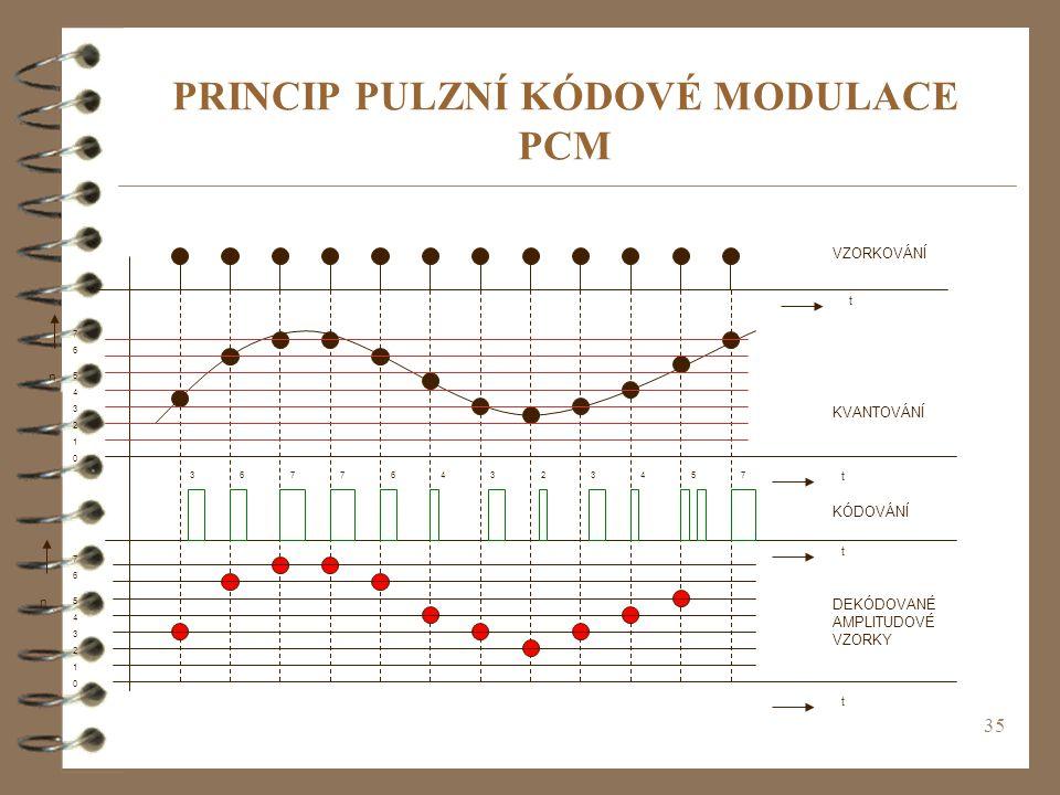 PRINCIP PULZNÍ KÓDOVÉ MODULACE PCM
