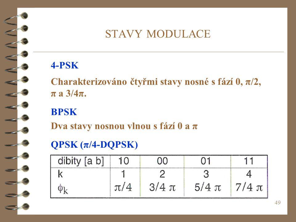 STAVY MODULACE 4-PSK. Charakterizováno čtyřmi stavy nosné s fází 0, π/2, π a 3/4π. BPSK. Dva stavy nosnou vlnou s fází 0 a π.