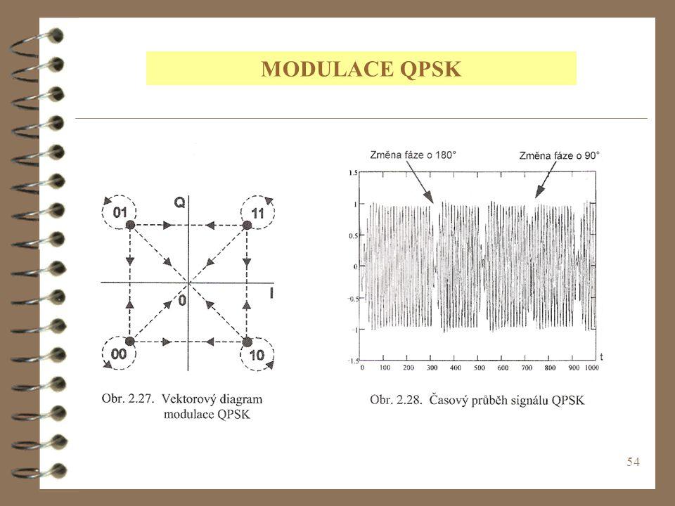 MODULACE QPSK
