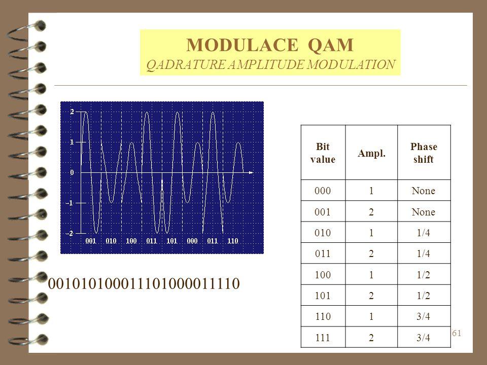 MODULACE QAM QADRATURE AMPLITUDE MODULATION