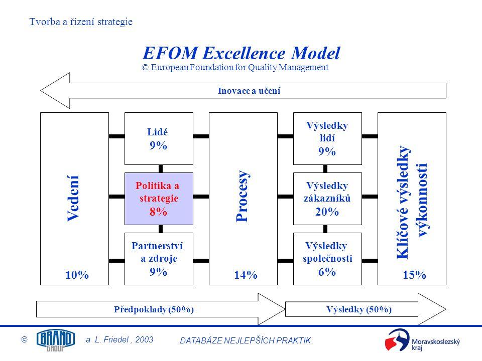 EFQM Excellence Model Klíčové výsledky výkonnosti Procesy Vedení 9% 9%