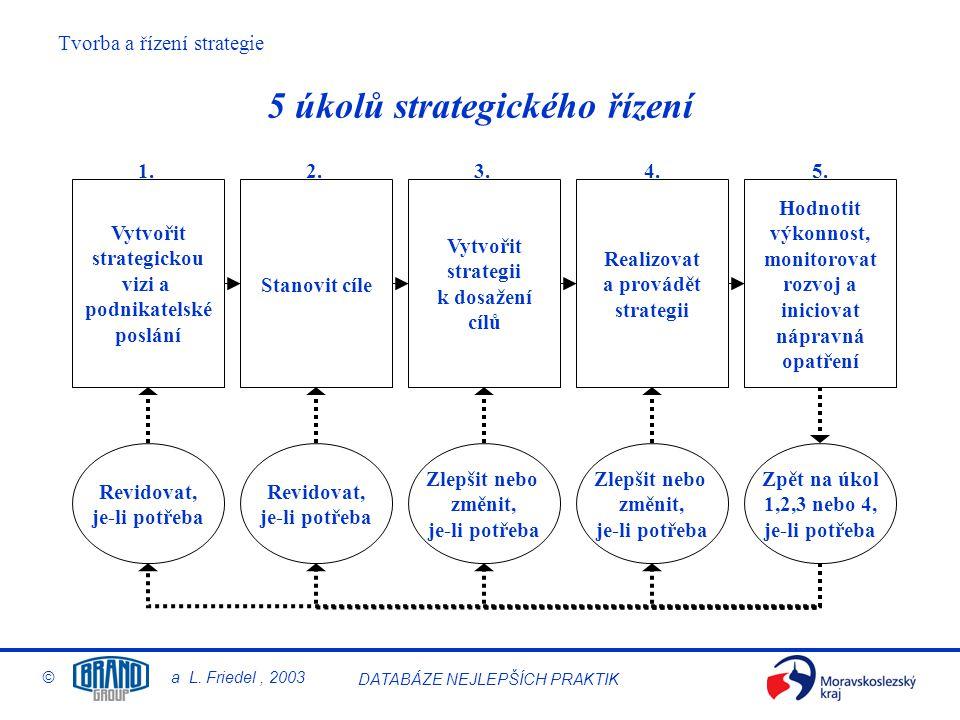 5 úkolů strategického řízení