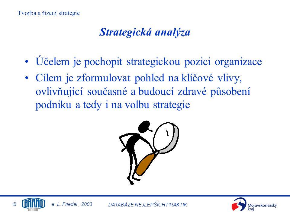 Strategická analýza Účelem je pochopit strategickou pozici organizace.