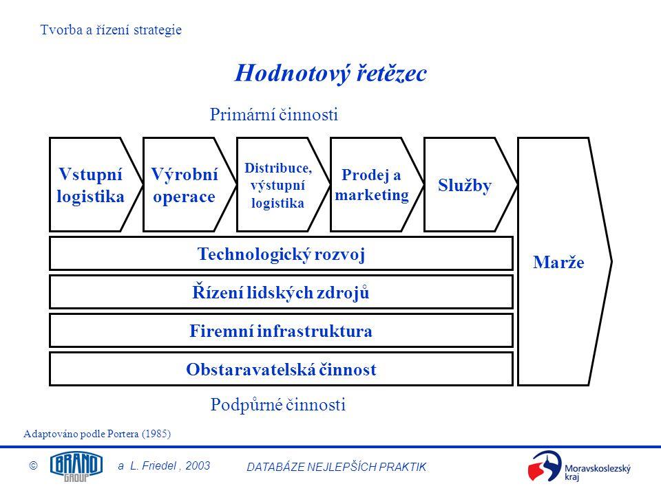 Řízení lidských zdrojů Firemní infrastruktura Obstaravatelská činnost