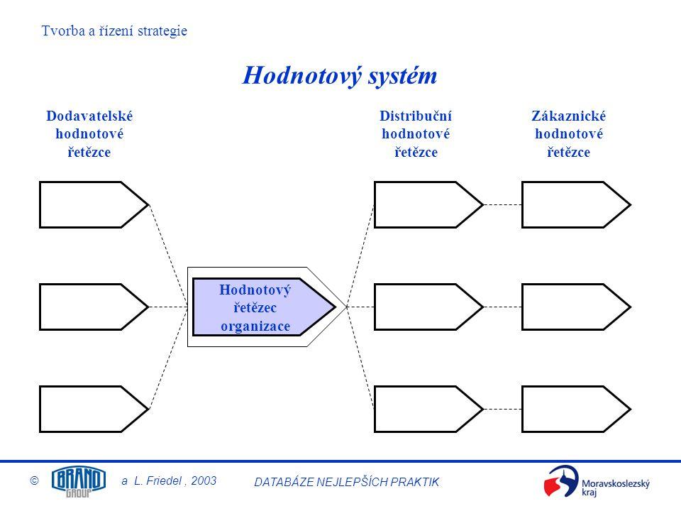 Hodnotový systém Dodavatelské hodnotové řetězce Distribuční hodnotové