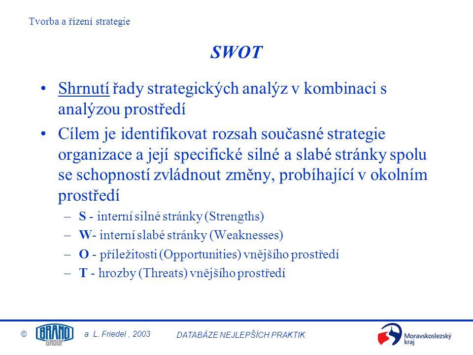 SWOT Shrnutí řady strategických analýz v kombinaci s analýzou prostředí.