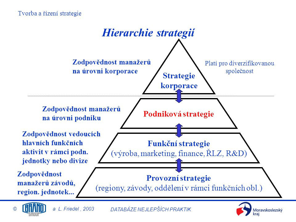 Hierarchie strategií Strategie korporace Podniková strategie