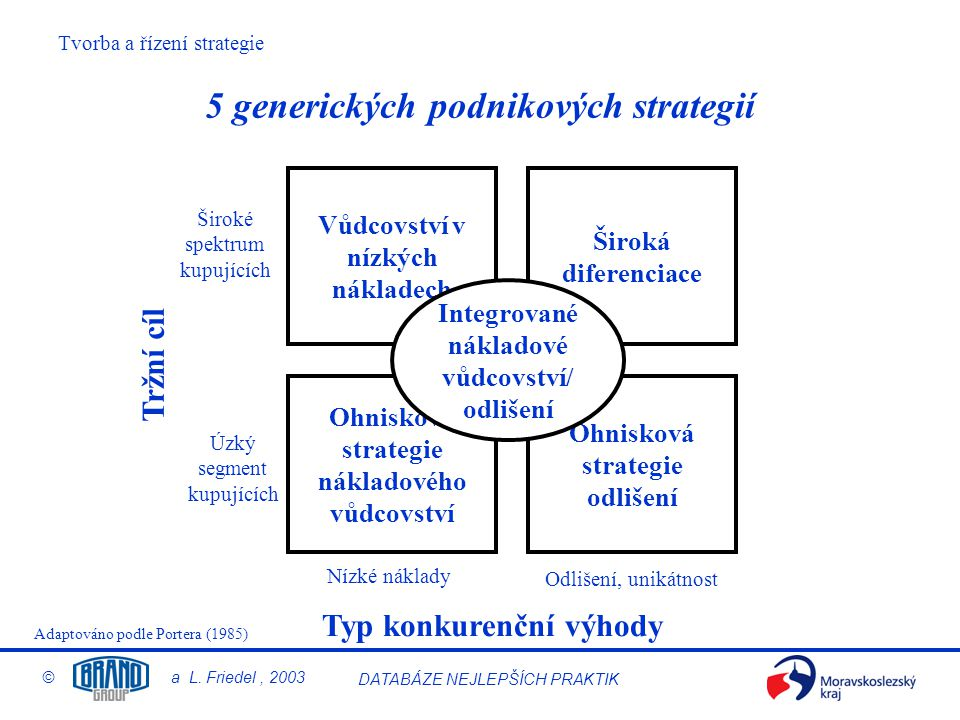 5 generických podnikových strategií