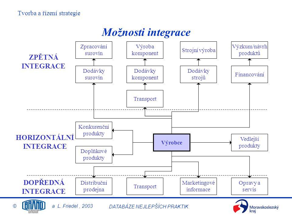 Možnosti integrace ZPĚTNÁ INTEGRACE HORIZONTÁLNÍ INTEGRACE DOPŘEDNÁ