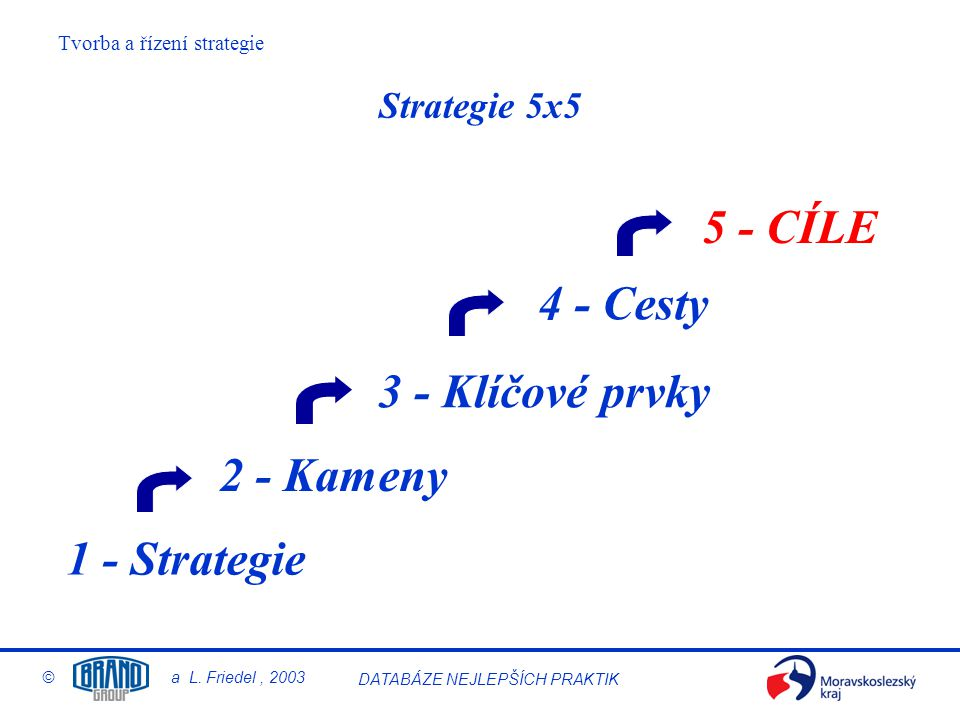 5 - CÍLE 4 - Cesty 3 - Klíčové prvky 2 - Kameny 1 - Strategie