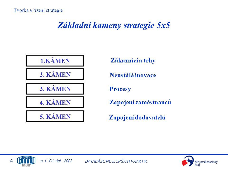 Základní kameny strategie 5x5