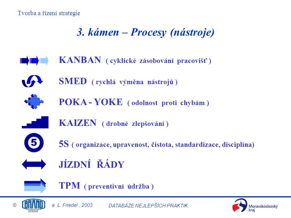 3. kámen – Procesy (nástroje)