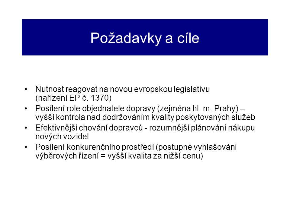 Požadavky a cíle Nutnost reagovat na novou evropskou legislativu (nařízení EP č. 1370)