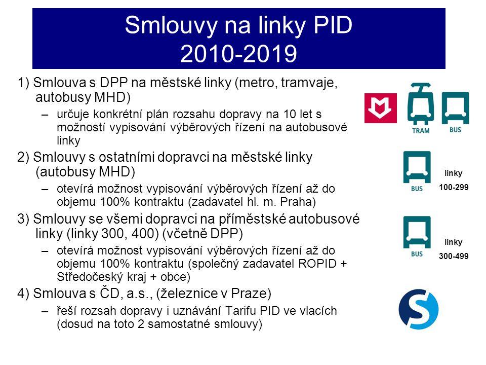 Smlouvy na linky PID 2010-2019 1) Smlouva s DPP na městské linky (metro, tramvaje, autobusy MHD)