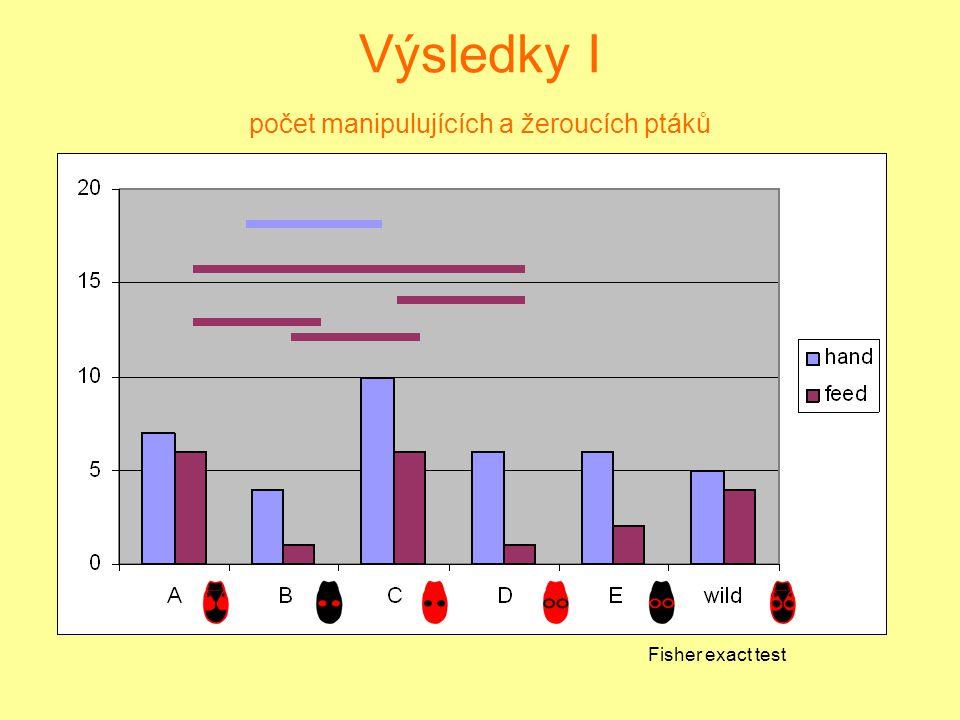 Výsledky I počet manipulujících a žeroucích ptáků