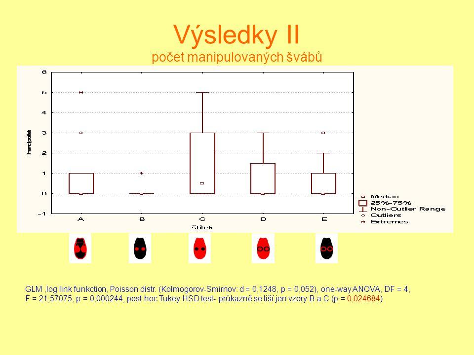 Výsledky II počet manipulovaných švábů