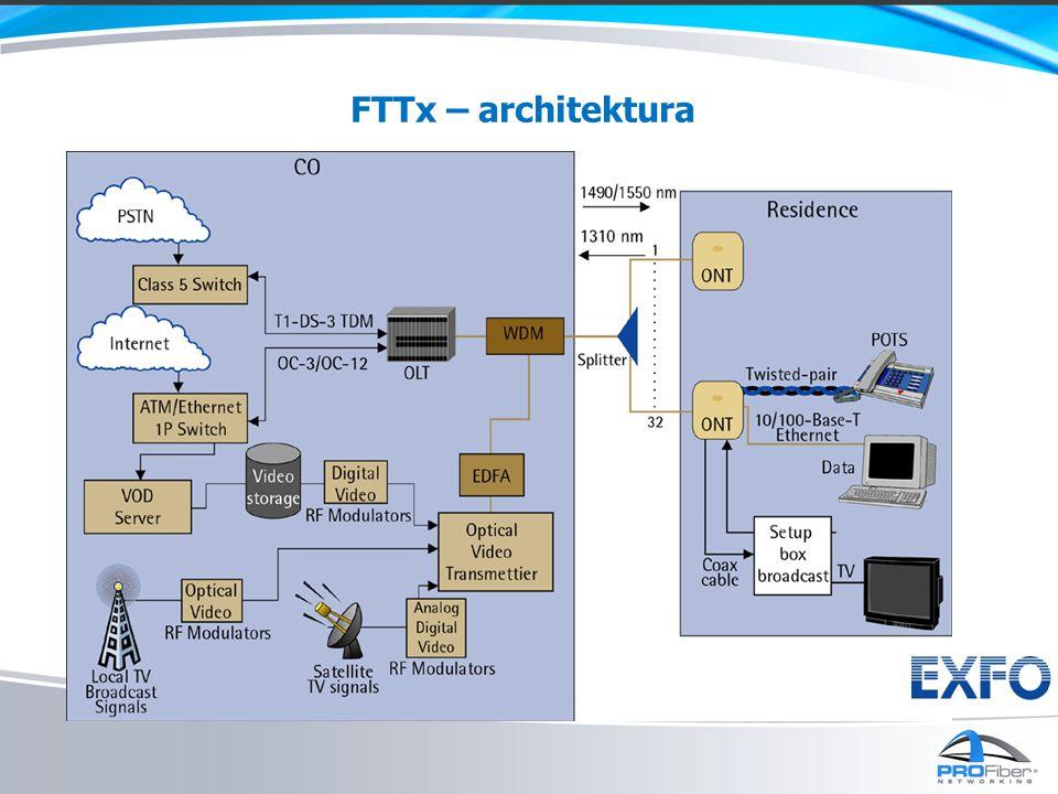 FTTx – architektura Existují různé architektury sítí FTTx, ale každá z nich musí mít alespoň následující části: