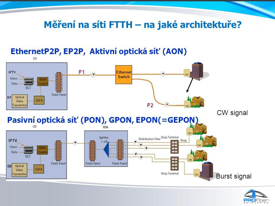 Měření na síti FTTH – na jaké architektuře