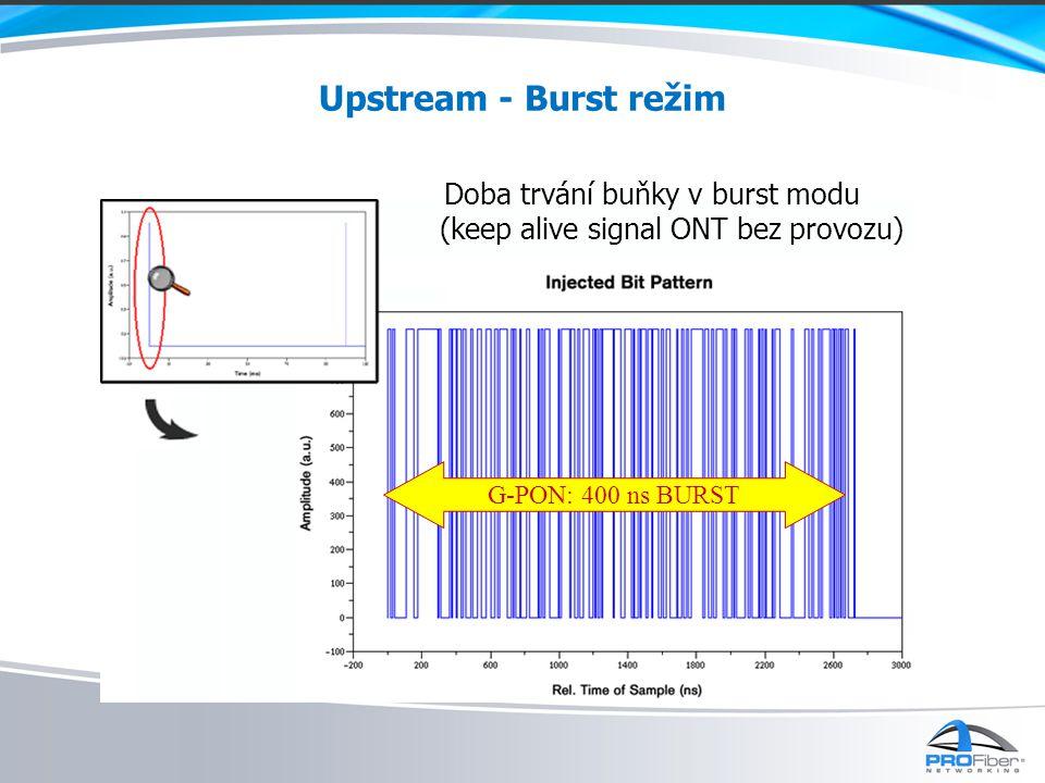 Doba trvání buňky v burst modu (keep alive signal ONT bez provozu)