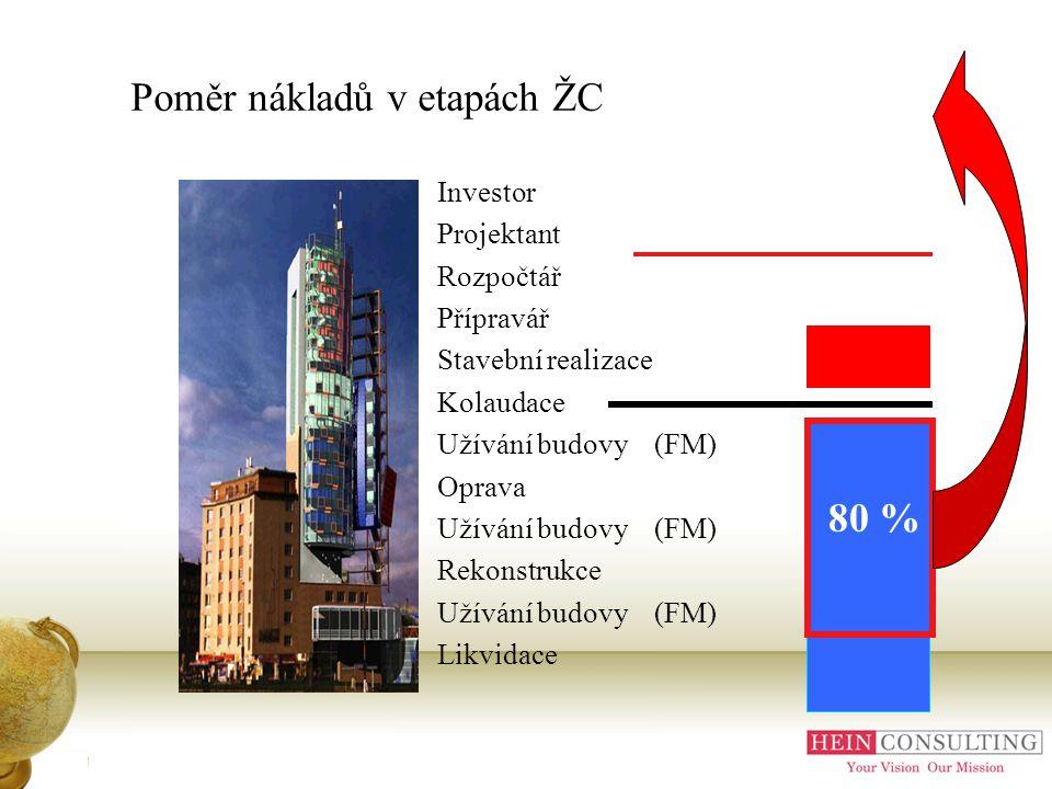 Poměr nákladů v etapách ŽC