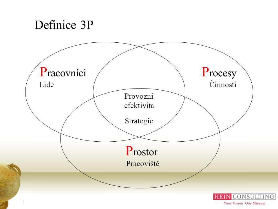 Pracovníci Procesy Definice 3P Prostor Lidé Činnosti Pracoviště