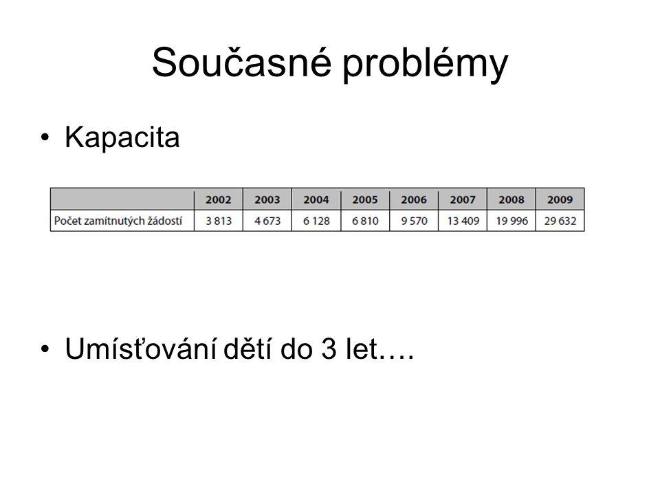 Současné problémy Kapacita Umísťování dětí do 3 let….