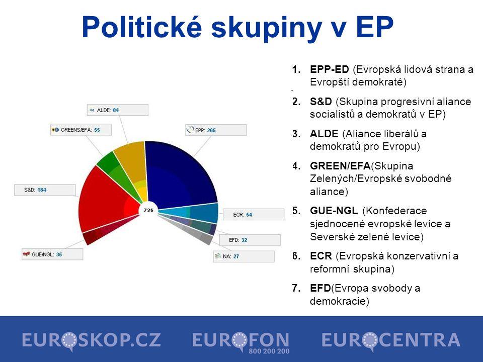 Politické skupiny v EP EPP-ED (Evropská lidová strana a Evropští demokraté) S&D (Skupina progresivní aliance socialistů a demokratů v EP)
