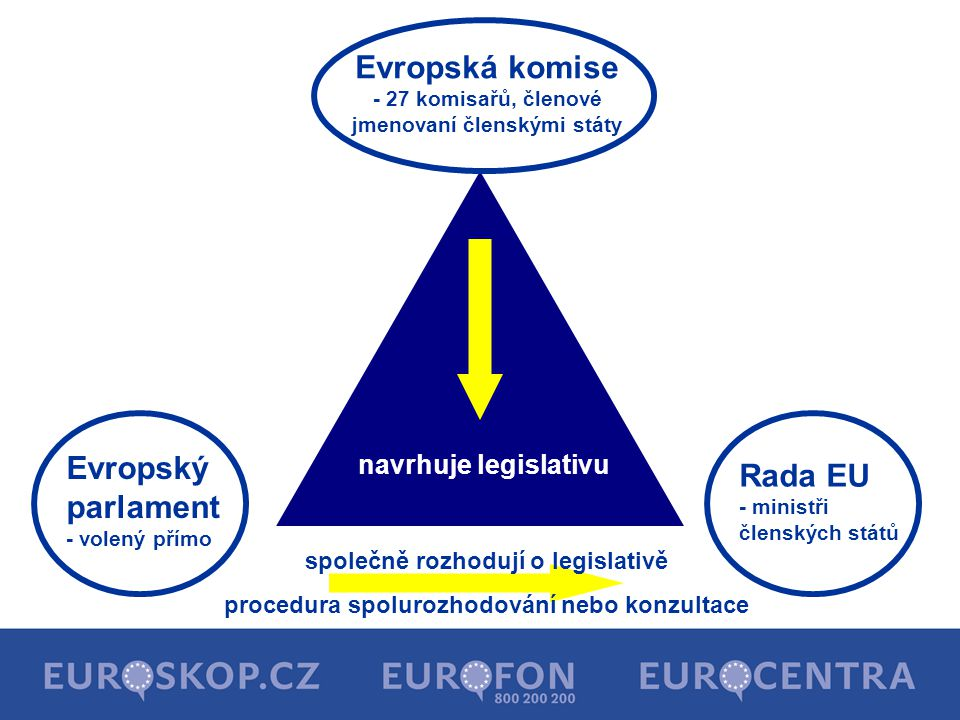 Evropská komise - 27 komisařů, členové jmenovaní členskými státy