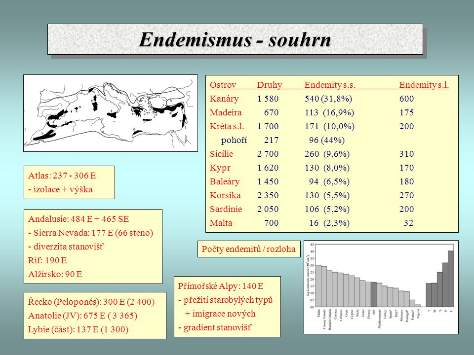 Endemismus - souhrn Ostrov Druhy Endemity s.s. Endemity s.l.