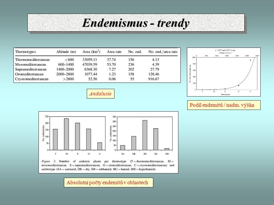 Endemismus - trendy Andalusie Podíl endemitů / nadm. výška