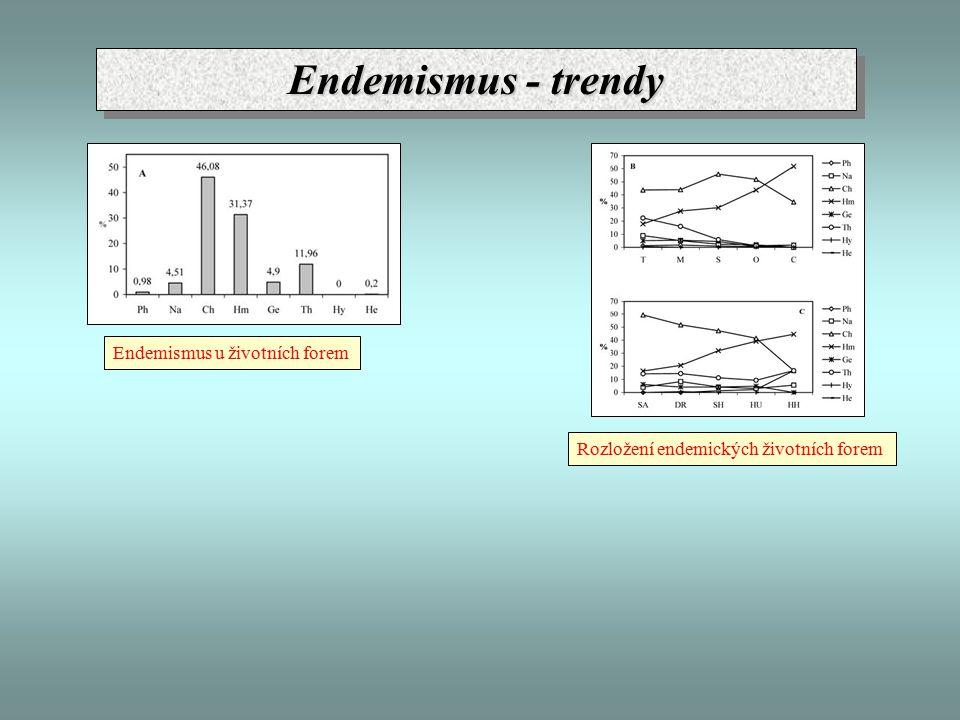 Endemismus - trendy Endemismus u životních forem