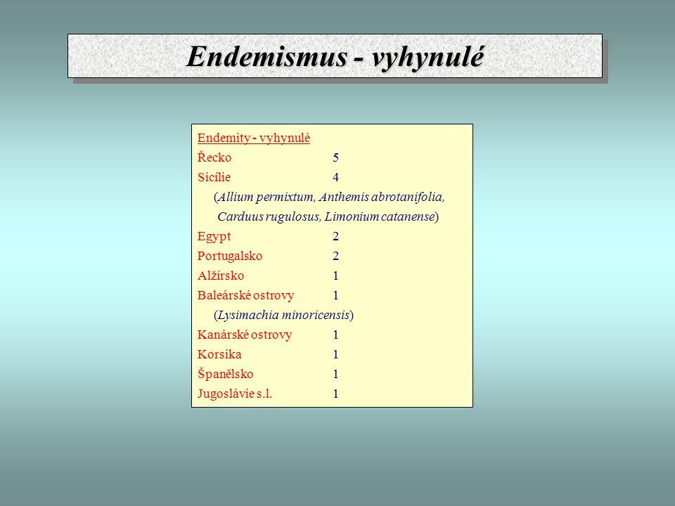 Endemismus - vyhynulé Endemity - vyhynulé Řecko 5 Sicílie 4