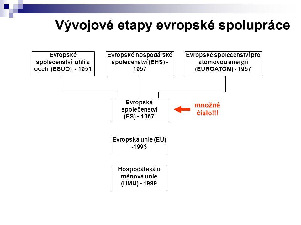 Vývojové etapy evropské spolupráce