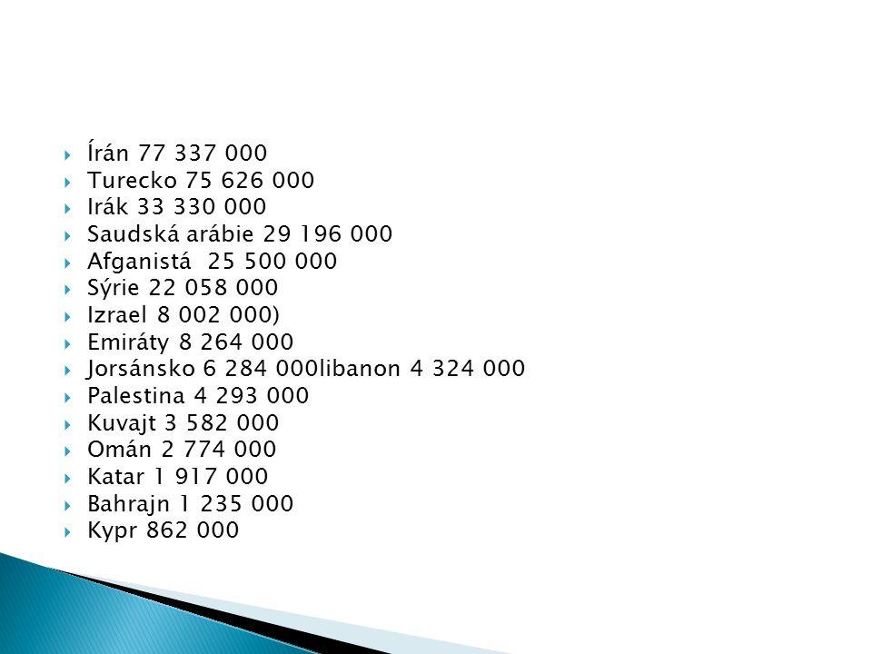 Írán 77 337 000 Turecko 75 626 000. Irák 33 330 000. Saudská arábie 29 196 000. Afganistá 25 500 000.