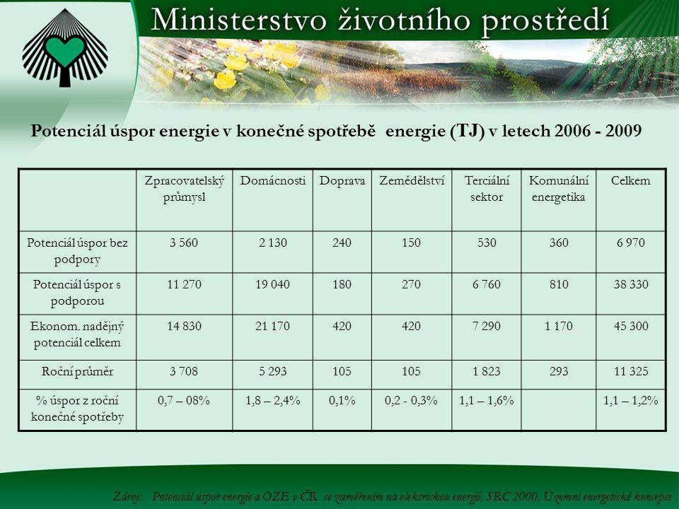 Potenciál úspor energie v konečné spotřebě energie (TJ) v letech 2006 - 2009