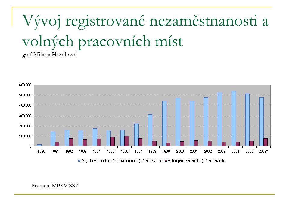 Vývoj registrované nezaměstnanosti a volných pracovních míst graf Milada Horáková