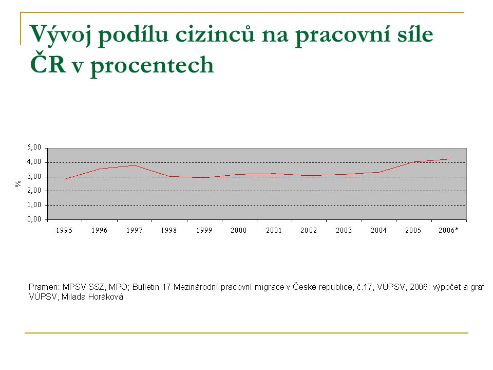Vývoj podílu cizinců na pracovní síle ČR v procentech