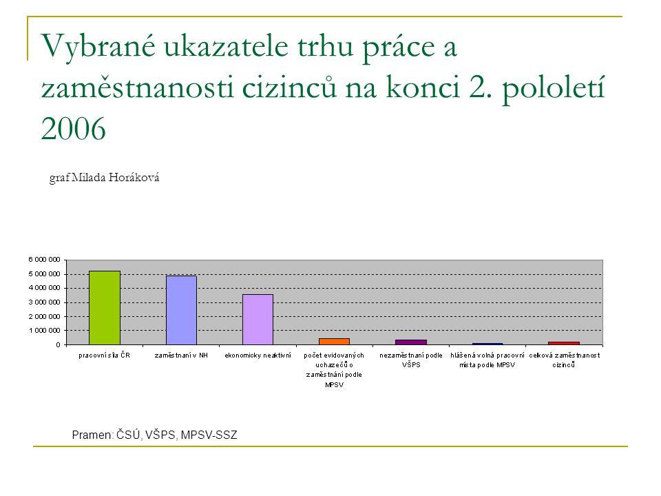 Vybrané ukazatele trhu práce a zaměstnanosti cizinců na konci 2