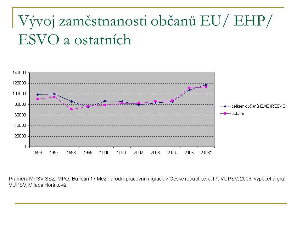 Vývoj zaměstnanosti občanů EU/ EHP/ ESVO a ostatních