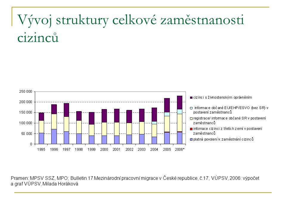Vývoj struktury celkové zaměstnanosti cizinců